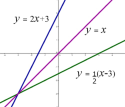 inverse function problem#1 graph