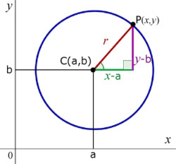 circle equation off-set from zero