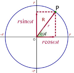circle position vector R
