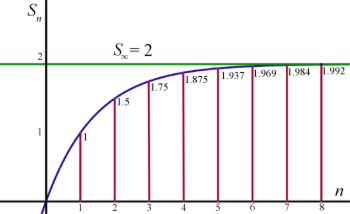 Sigma Notation Sequences Amp Series From A Level Maths Tutor
