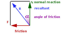 angle of friction