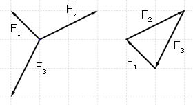 triangle of forces