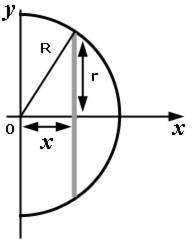centroid of a hemisphere diagram