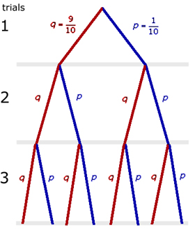 tree diagram for ball problem