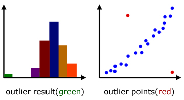 outliers examples