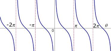 secant cosecant cotangent trigonometry from a level maths tutor. Black Bedroom Furniture Sets. Home Design Ideas